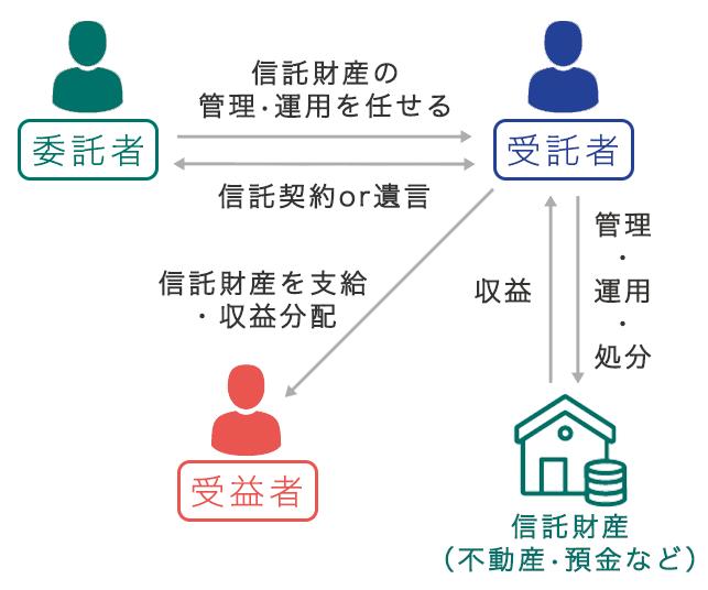 家族信託 関係図